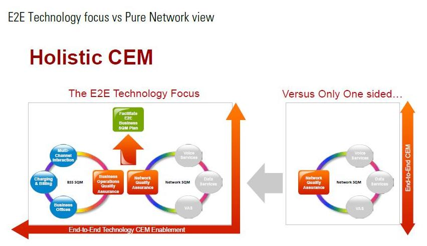 Completing the CEM circle: Fixing the flaw in your ...