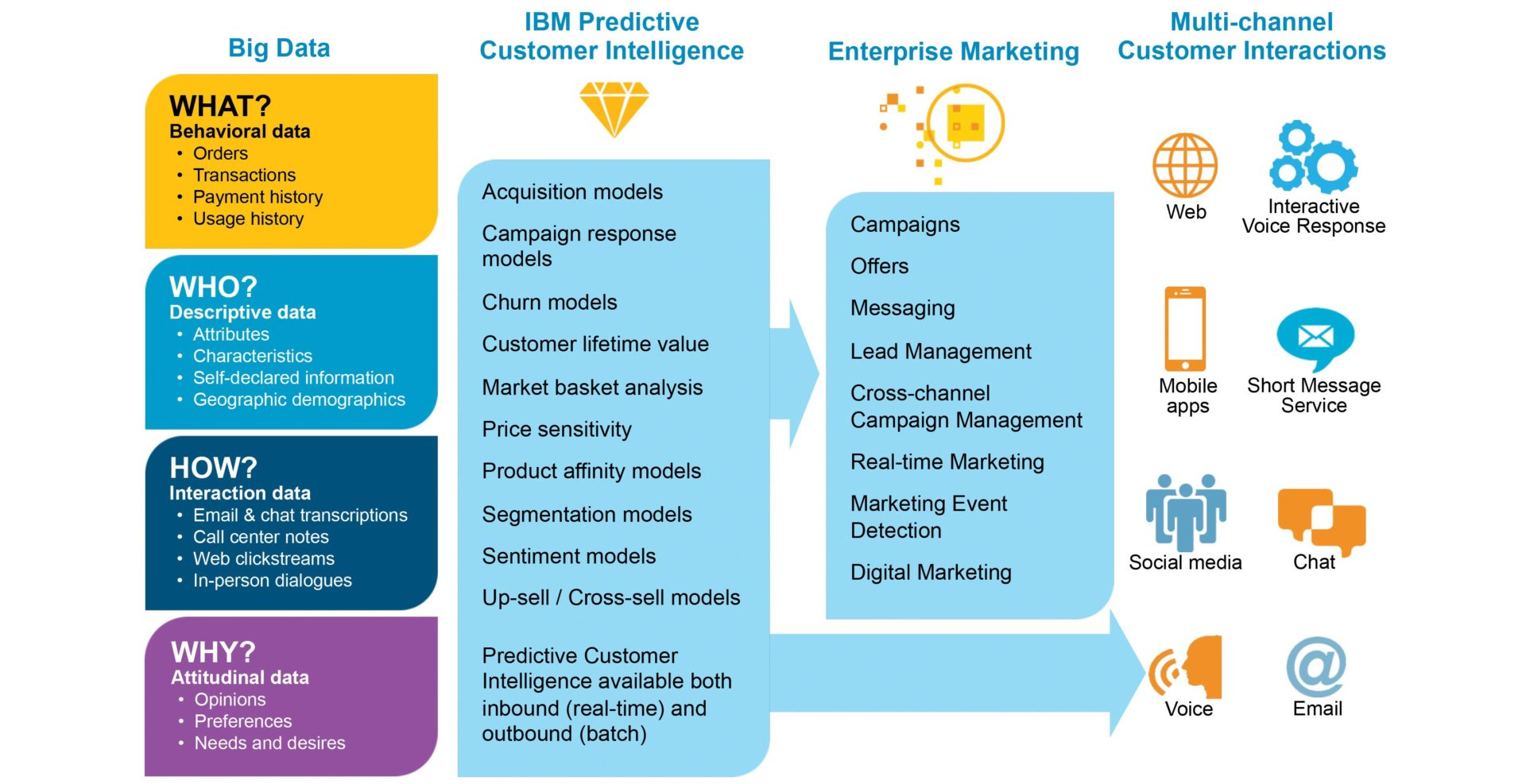 Big data real-time predictive analytics: Big time beckons - TM ...