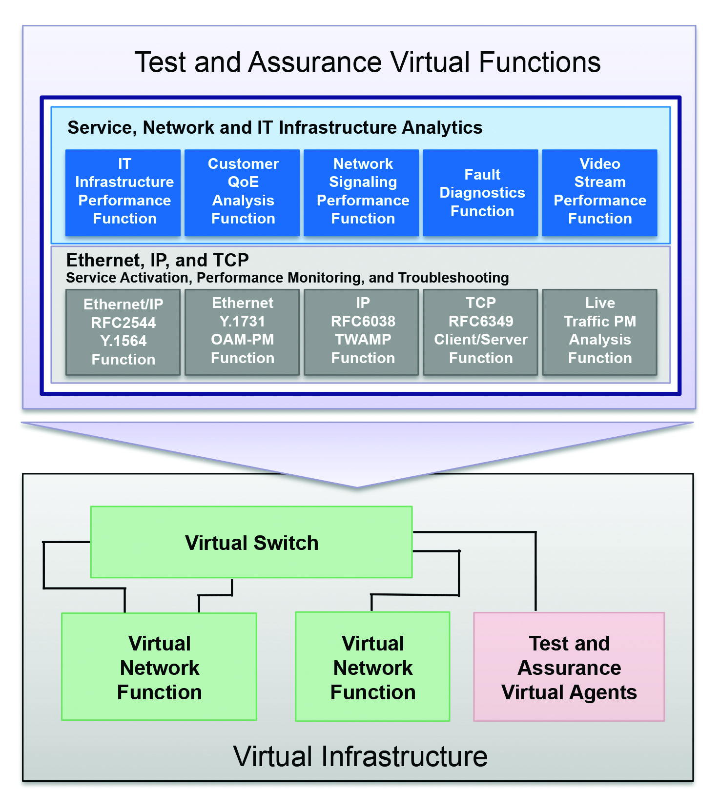 Successful network virtualization requires operational