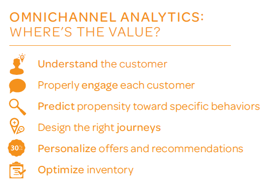 The role of analytics in omnichannel – and the 4 key areas