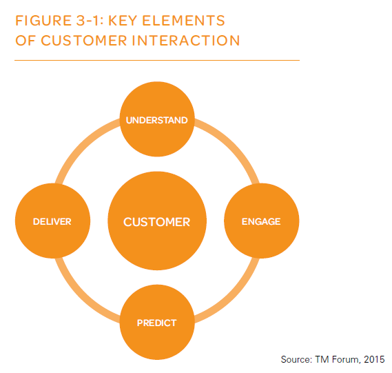 The Role Of Analytics In Omnichannel