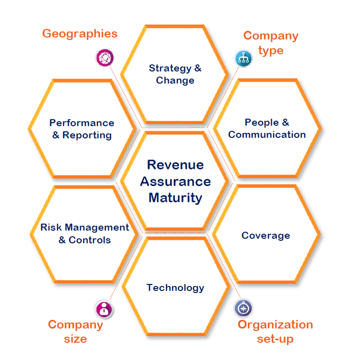 strategies for improved revenue generation in There are many ways for an organization to generate revenue revenue generation ideas try new or different selling strategies or models.