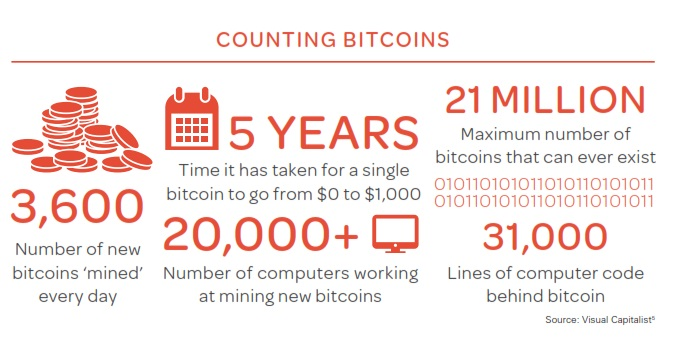 counting bitcoins
