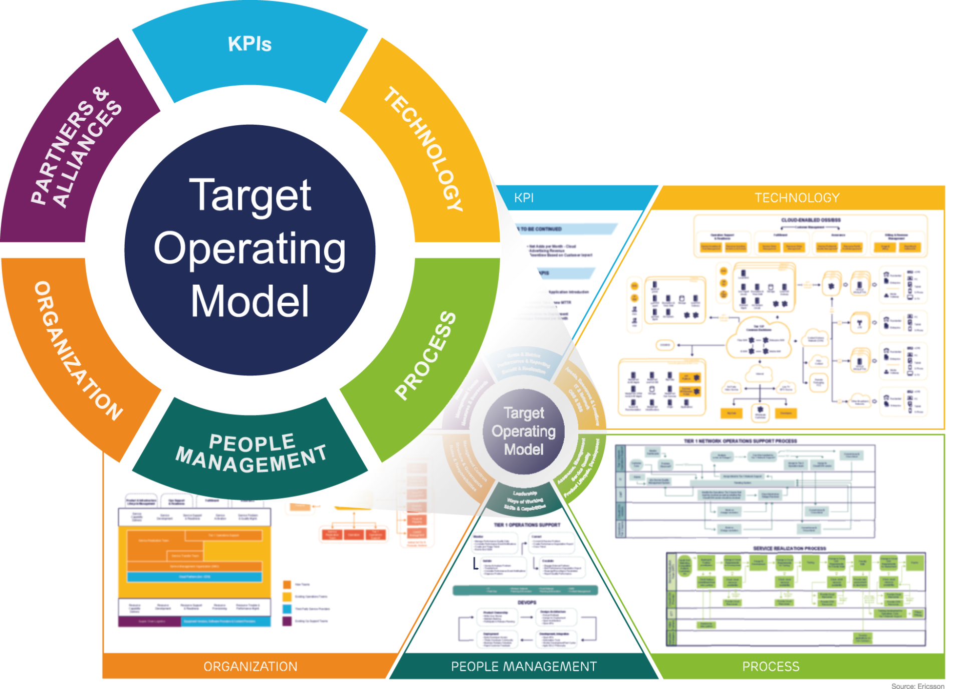 The path to a digital operating model - TM Forum Inform