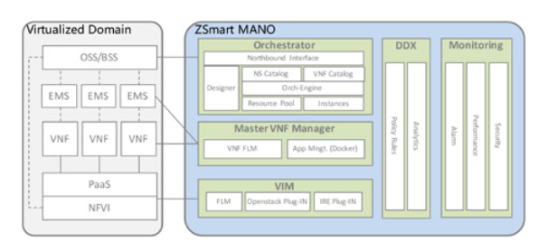 ZSmart MANO enables CSPs to accelerate NFV - TM Forum Inform