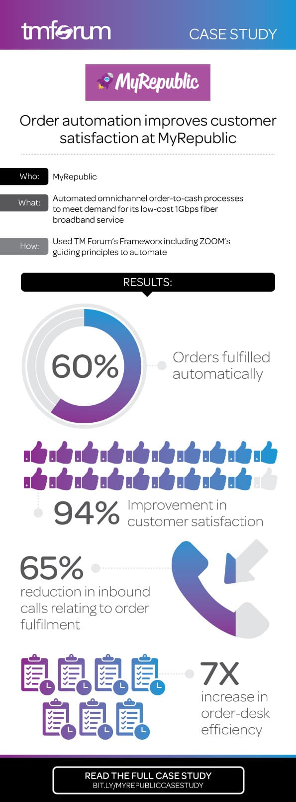 18338-Order-Automation-Infographic