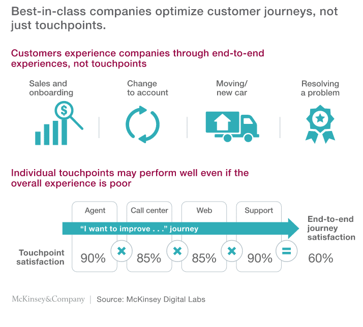Mckinsey Optimize Journeys Not Touchpoints Here S Why
