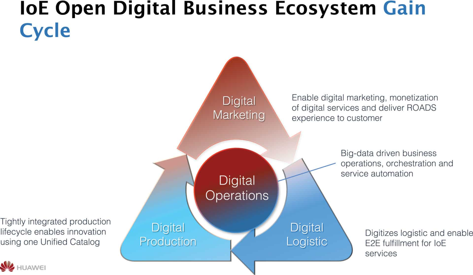 The Inter of Everything and digitalized BSSOSS transformation  The way ahead for service