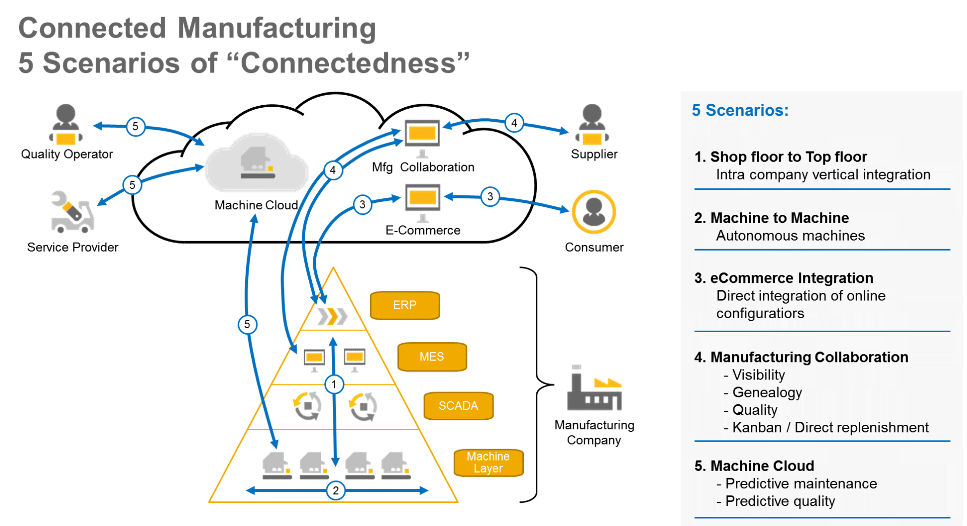 connected-manufacturing-graphic