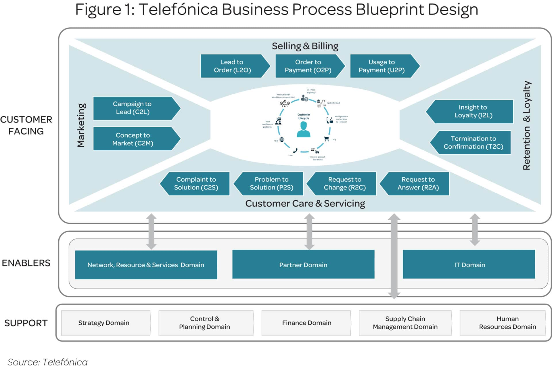 Case study telefnica progresses massive business transformation transformation and standardization in all the companys operating business units covers the whole customer value chain with 11 customer facing malvernweather Images