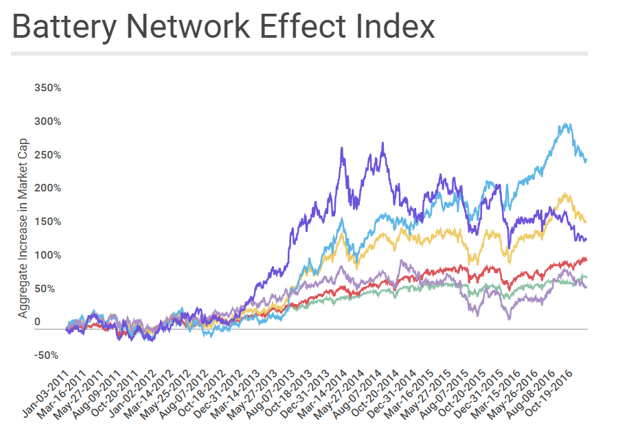 Battery Network Effect