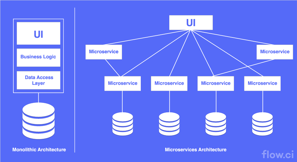 What Are Microservices And Why Should You Care Tm Forum Inform
