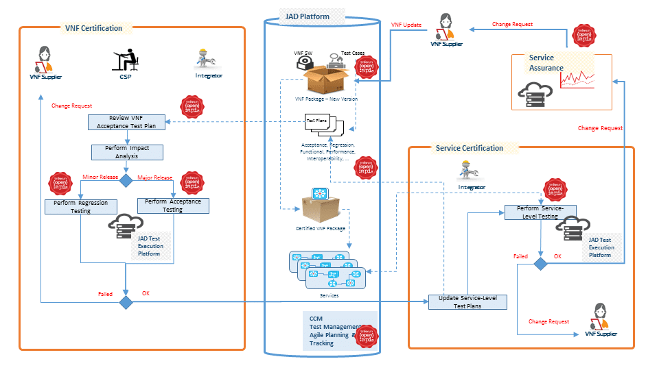Jad catalyst delivers critical standards for nfv testing and this graphic shows how the process works ccuart Gallery