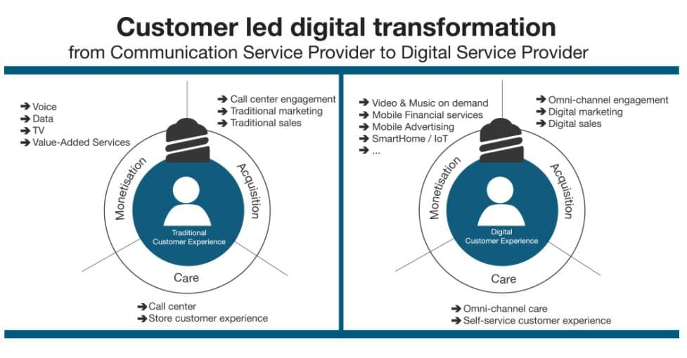 Nuance Transforming The Customer Experience Through
