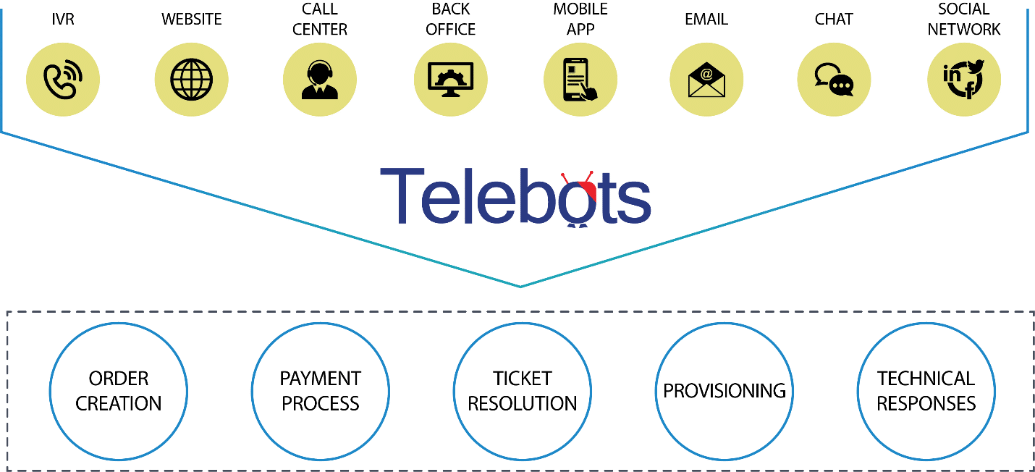 Adding intelligence to robotic process automation tm forum inform a recent use case we had implemented demonstrates this traditionally when a home internet subscriber faces problems with their modem and thinks their ccuart Images