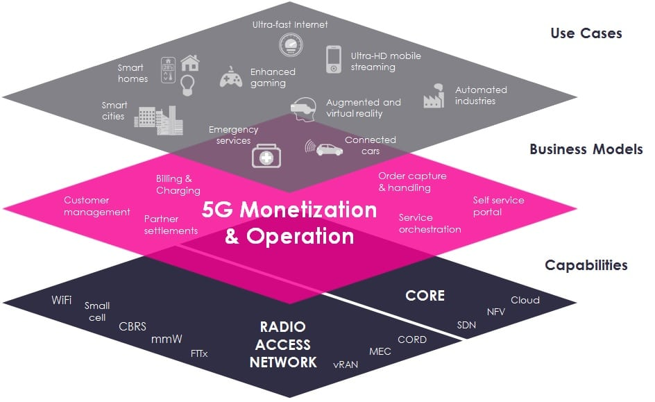 How To Tap Into The 5g Monetization Opportunity Tm Forum Inform