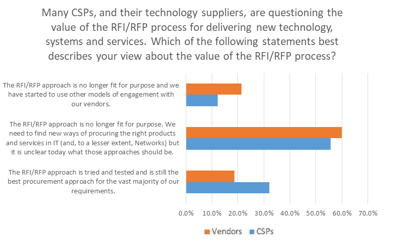 most csps and vendors say the rfp is no longer fit for purpose