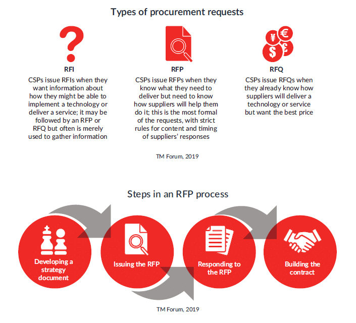 Understanding Requests For Information, Proposals And