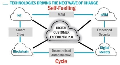 The intersect of things: The perfect storm poised to disrupt carriers