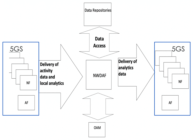 NWDAF: Automating the 5G network with machine learning and data analytics